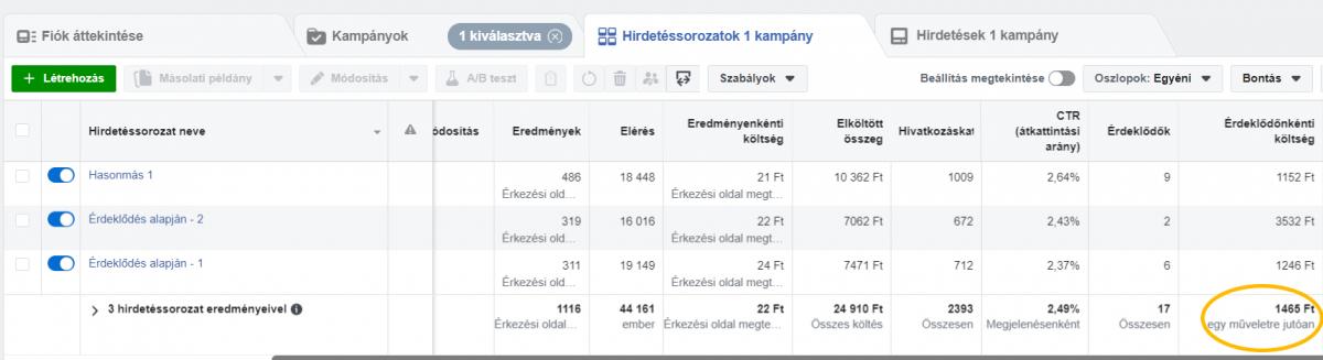 Facebook hirdetések eredményei az építőiparban