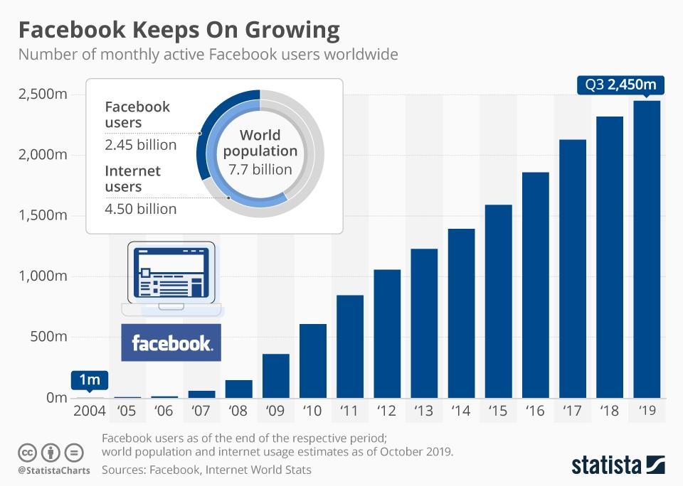 Facebook használati statisztikák